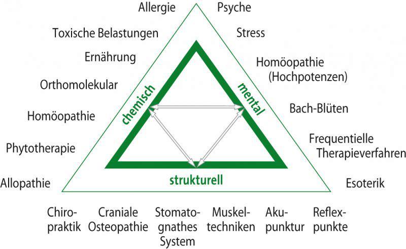 Biologische Medizin Koblenz - Triad of Health